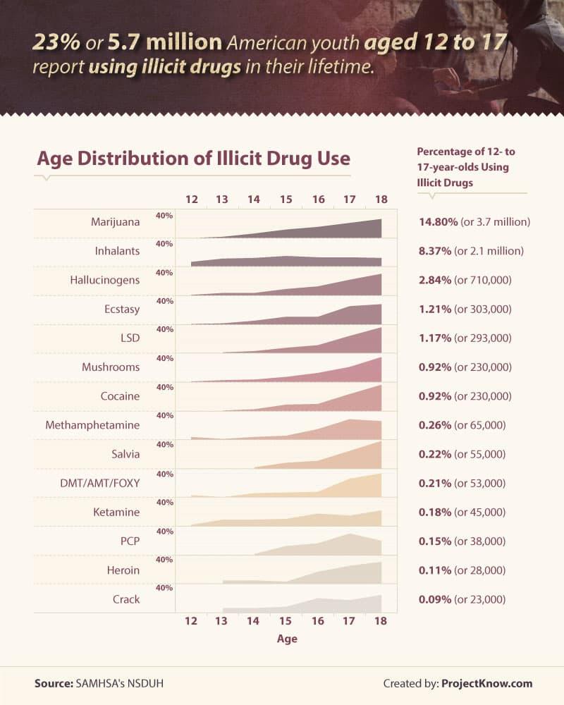 age-distribution-illicit-drug-use