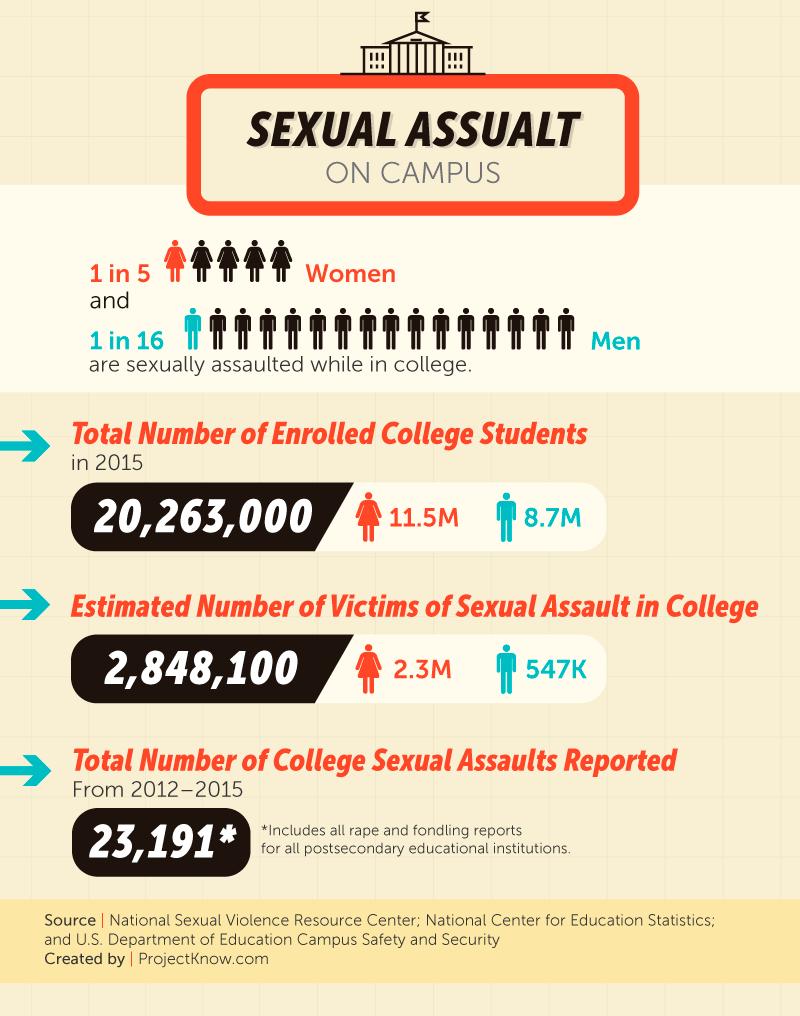 College sexuality statistics