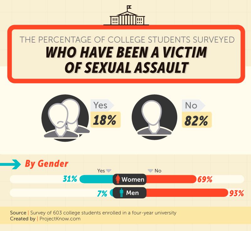 Stats sexual assault cases dismissed missouri